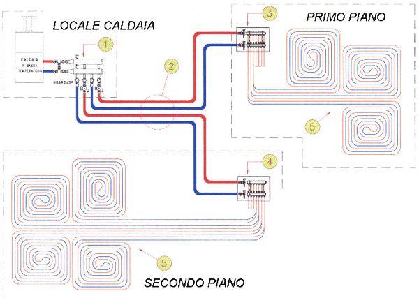 Impianti a pavimento impianti di riscaldamento a pavimento pannelli a pavinento - Collettori per riscaldamento a pavimento ...