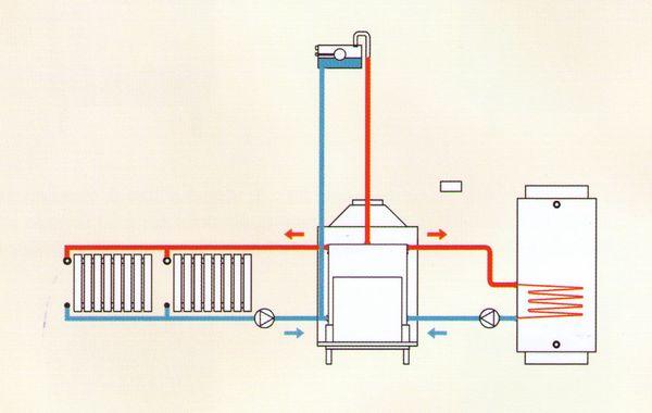 Termocamini sistema a termocamini riscaldamento con for Pex sistema di riscaldamento ad acqua calda